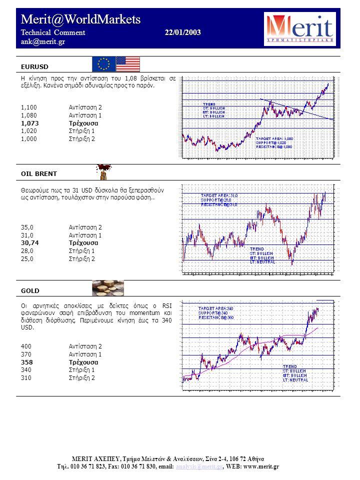 Merit@WorldMarkets 22/01/2003 Technical Comment 22/01/2003 ank@merit.gr EURUSD OIL BRENT Θεωρούμε πως τα 31 USD δύσκολα θα ξεπερασθούν ως αντίσταση, τουλάχιστον στην παρούσα φάση..