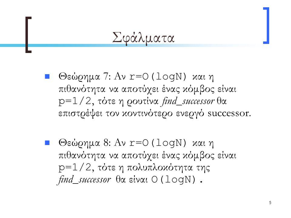 5 Σφάλματα Θεώρημα 7: Αν r=Ο(logN) και η πιθανότητα να αποτύχει ένας κόμβος είναι p=1/2, τότε η ρουτίνα find_successor θα επιστρέψει τον κοντινότερο ενεργό successor.