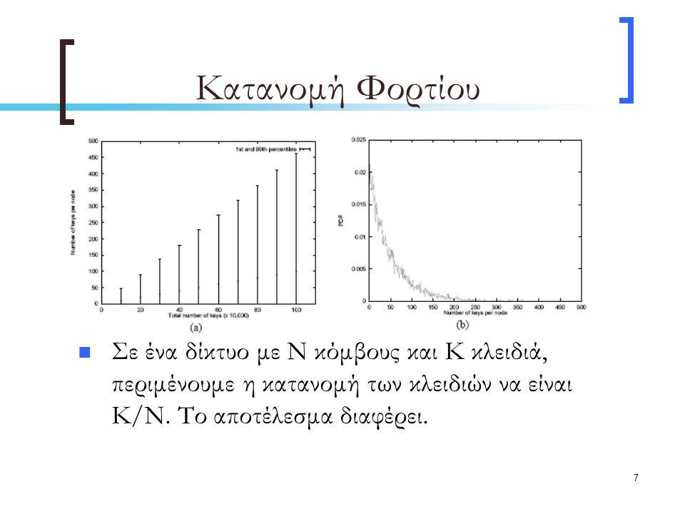 7 Κατανομή Φορτίου Σε ένα δίκτυο με Ν κόμβους και K κλειδιά, περιμένουμε η κατανομή των κλειδιών να είναι Κ/Ν.