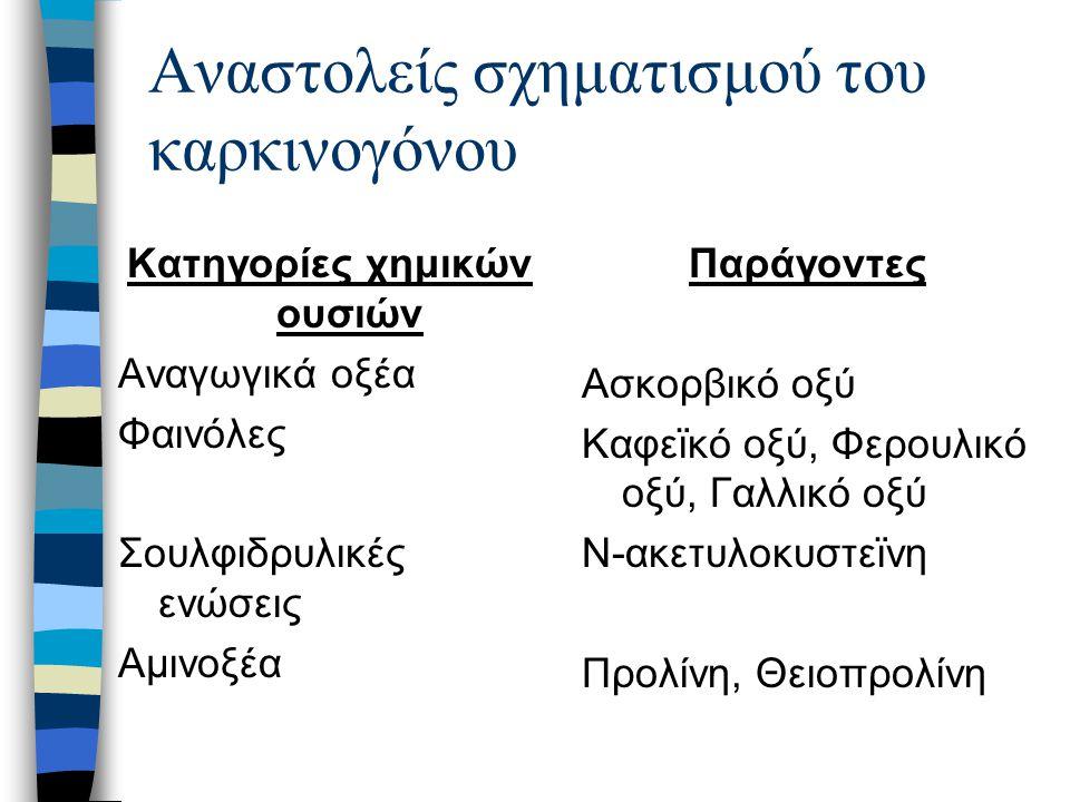 Αναστολείς σχηματισμού του καρκινογόνου Κατηγορίες χημικών ουσιών Αναγωγικά οξέα Φαινόλες Σουλφιδρυλικές ενώσεις Αμινοξέα Παράγοντες Ασκορβικό οξύ Καφεϊκό οξύ, Φερουλικό οξύ, Γαλλικό οξύ Ν-ακετυλοκυστεϊνη Προλίνη, Θειοπρολίνη
