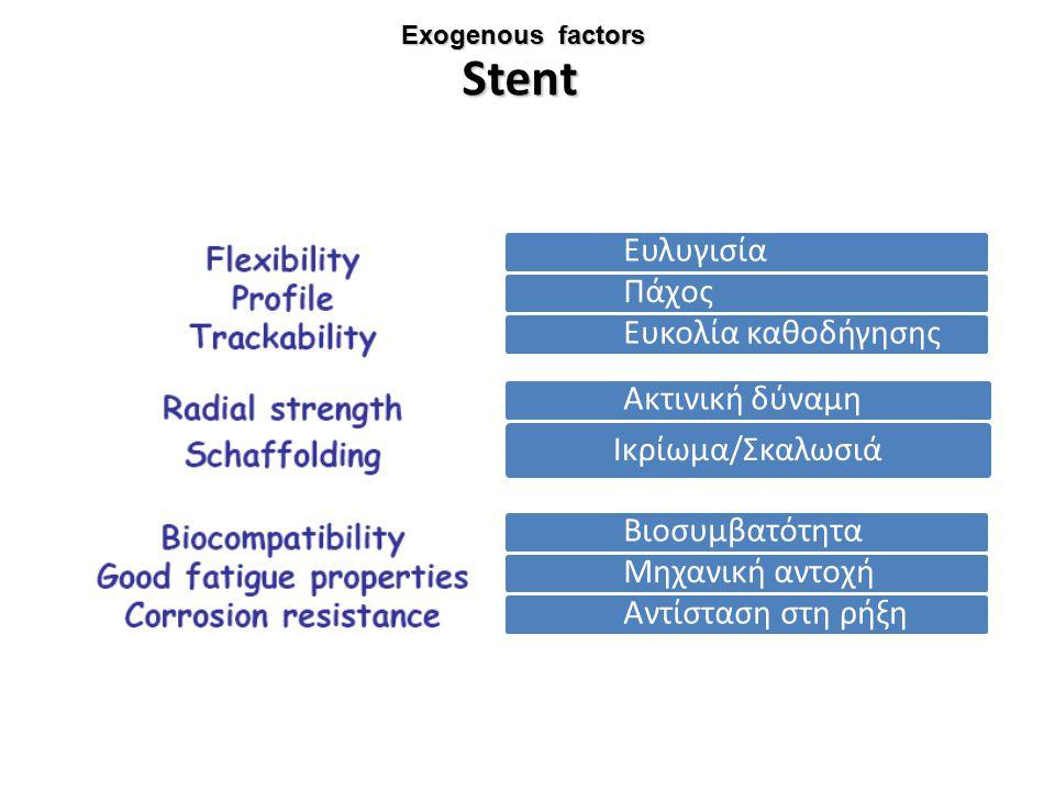 Exogenous factors Stent Ευλυγισία Πάχος Ευκολία καθοδήγησης Ακτινική δύναμη Ικρίωμα/Σκαλωσιά Βιοσυμβατότητα Μηχανική αντοχή Αντίσταση στη ρήξη