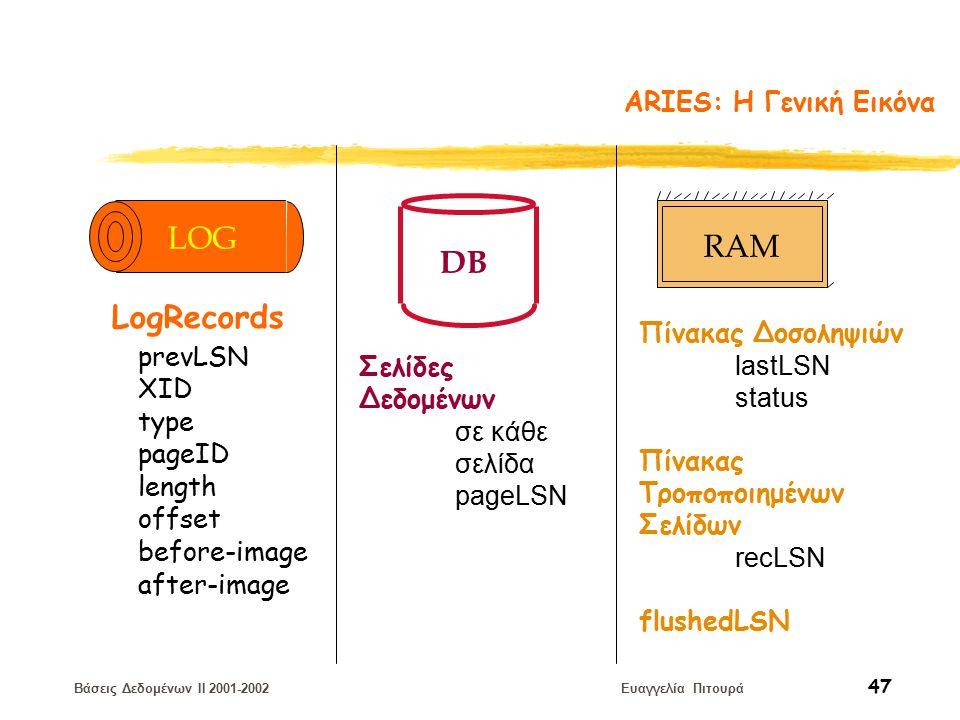 Βάσεις Δεδομένων II 2001-2002 Ευαγγελία Πιτουρά 47 ARIES: H Γενική Εικόνα DB Σελίδες Δεδομένων σε κάθε σελίδα pageLSN Πίνακας Δοσοληψιών lastLSN status Πίνακας Τροποποιημένων Σελίδων recLSN flushedLSN RAM prevLSN XID type length pageID offset before-image after-image LogRecords LOG