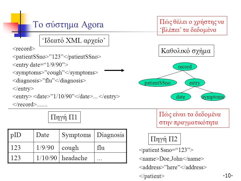 -10- Το σύστημα Agora 123 cough flu 1/10/90 ..........