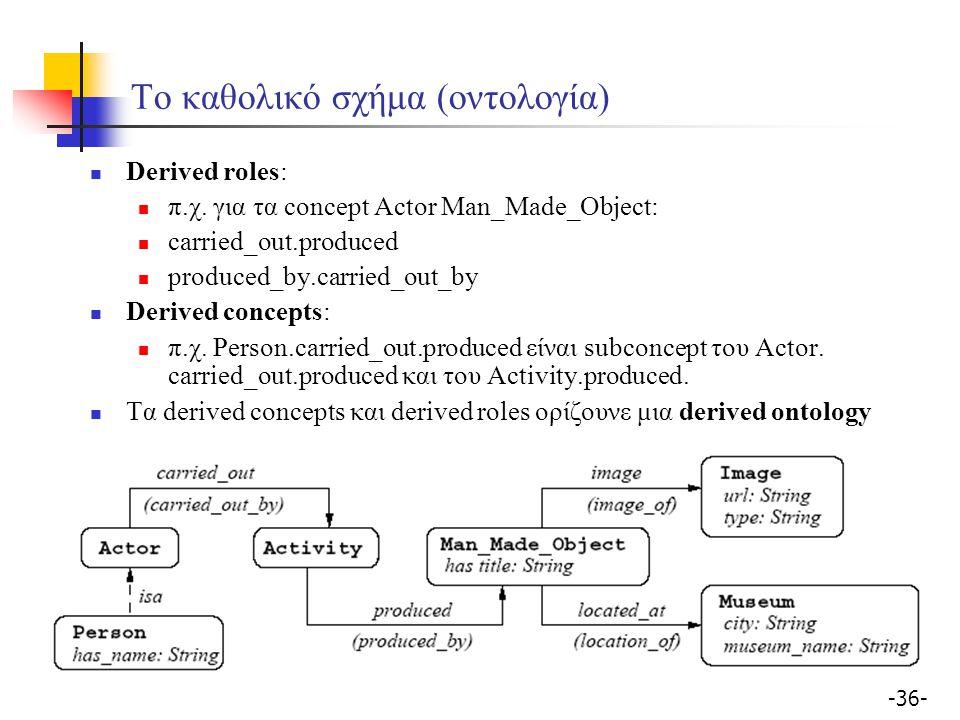 -36- Το καθολικό σχήμα (οντολογία) Derived roles: π.χ.