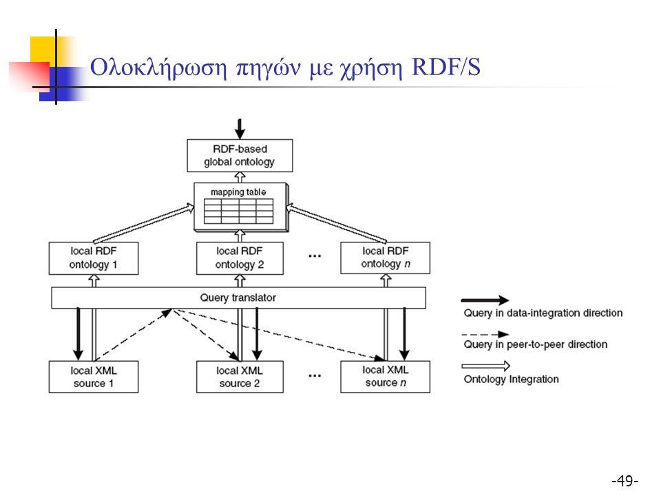 -49- Ολοκλήρωση πηγών με χρήση RDF/S
