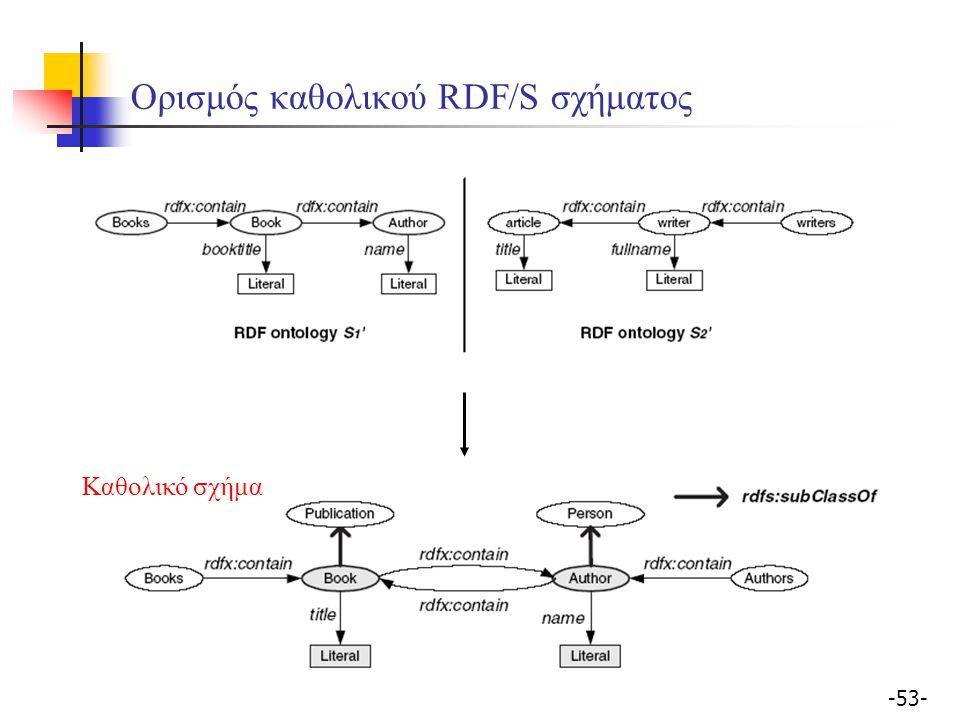 -53- Ορισμός καθολικού RDF/S σχήματος Καθολικό σχήμα