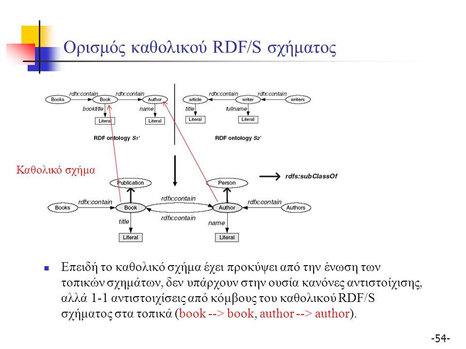 -54- Ορισμός καθολικού RDF/S σχήματος Καθολικό σχήμα Επειδή το καθολικό σχήμα έχει προκύψει από την ένωση των τοπικών σχημάτων, δεν υπάρχουν στην ουσία κανόνες αντιστοίχισης, αλλά 1-1 αντιστοιχίσεις από κόμβους του καθολικού RDF/S σχήματος στα τοπικά (book --> book, author --> author).