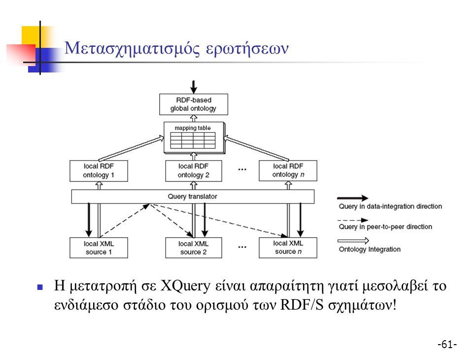 -61- Μετασχηματισμός ερωτήσεων Η μετατροπή σε XQuery είναι απαραίτητη γιατί μεσολαβεί το ενδιάμεσο στάδιο του ορισμού των RDF/S σχημάτων!