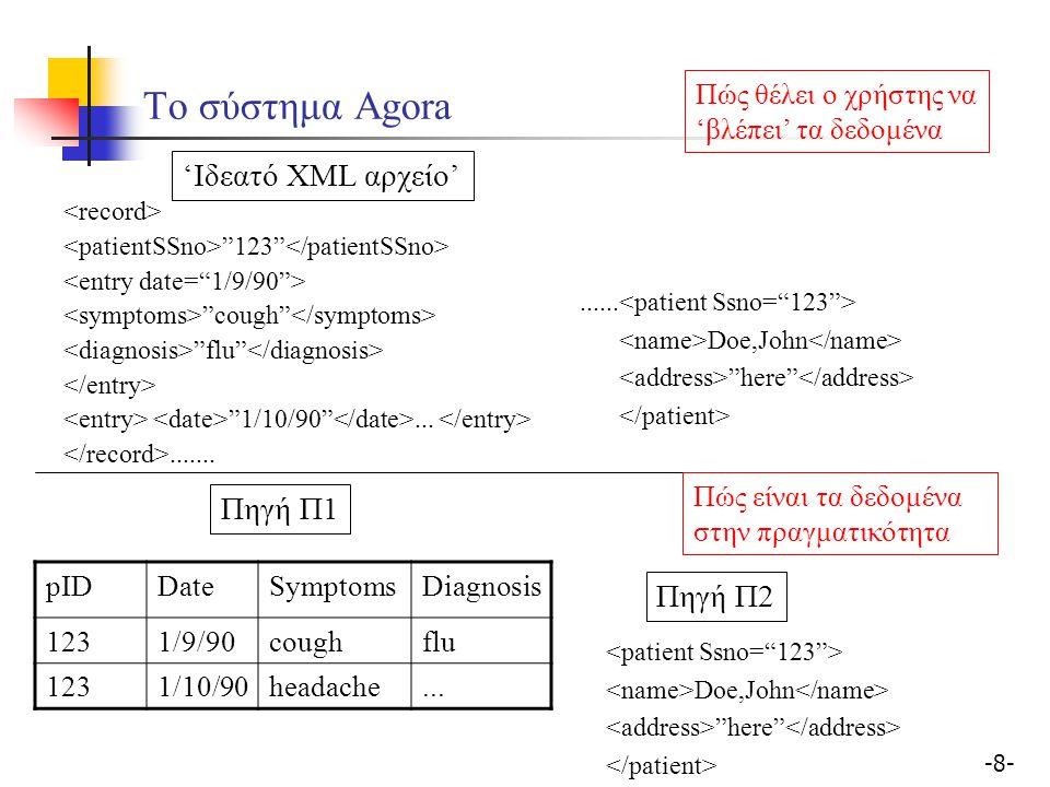-19- Σύστημα Agora Σύνοψη: Σχήματα Πηγών: σχεσιακά ή XML.
