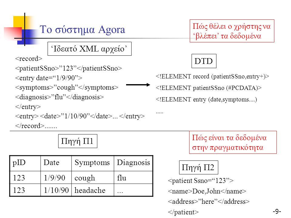 -50- Ορισμός τοπικού RDF/S για κάθε πηγή Κόμβοι: XML element (χωρίς subelements) ----> RDF/S property XML element (με subelements) ----> RDF/S class XML attribute ----> RDF/S property