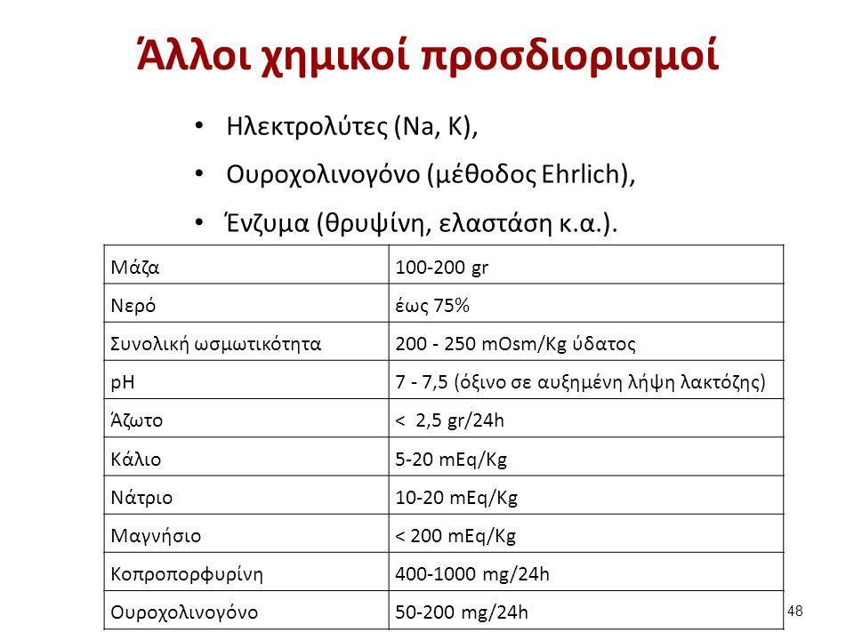 Άλλοι χημικοί προσδιορισμοί Ηλεκτρολύτες (Na, K), Ουροχολινογόνο (μέθοδος Ehrlich), Ένζυμα (θρυψίνη, ελαστάση κ.α.). 48 Μάζα100-200 gr Νερόέως 75% Συν