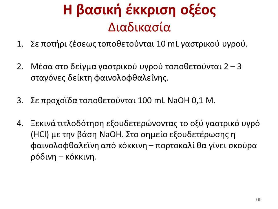 Η βασική έκκριση οξέος Διαδικασία 1.Σε ποτήρι ζέσεως τοποθετούνται 10 mL γαστρικού υγρού. 2.Μέσα στο δείγμα γαστρικού υγρού τοποθετούνται 2 – 3 σταγόν