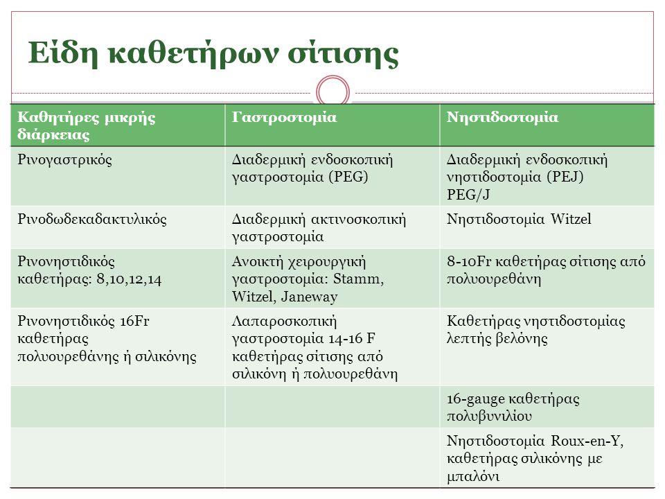 Ενεργειακά υποστρώματα του ΓΕΣ Νηστεία Κύρια μεταβολικά υποστρώματα: γλουταμίνη, γαλακτικό οξύ, κετονικά σώματα Λεπτό έντερο: γλουταμίνη αλανίνη γλυκονεογένεση στο ήπαρ Κόλον: μειωμένη δραστηριότητα πολλαπλασιασμού, ατροφία βλεννογόνου