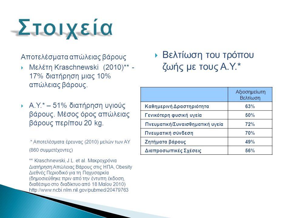 Αποτελέσματα απώλειας βάρους  Μελέτη Kraschnewski (2010)** - 17% διατήρηση μιας 10% απώλειας βάρους.