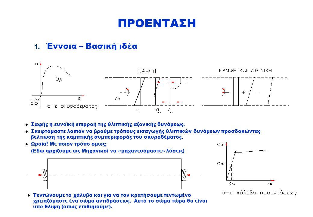 Έμμεσες αλλαγές ΠΡΟΕΝΤΑΣΗ Σημείωση: σε φάση Προμελέτης, είναι επιτρεπτό να αμελούνται οι διαφορές μεταξύ n και i και αντί των ακριβών τιμών να χρησιμοποιούνται τα χαρακτηριστικά της γεωμετρικής διατομής 5.Η λογική των ελέγχων Π/Σ (Ο.Κ.Λ.) 5.3
