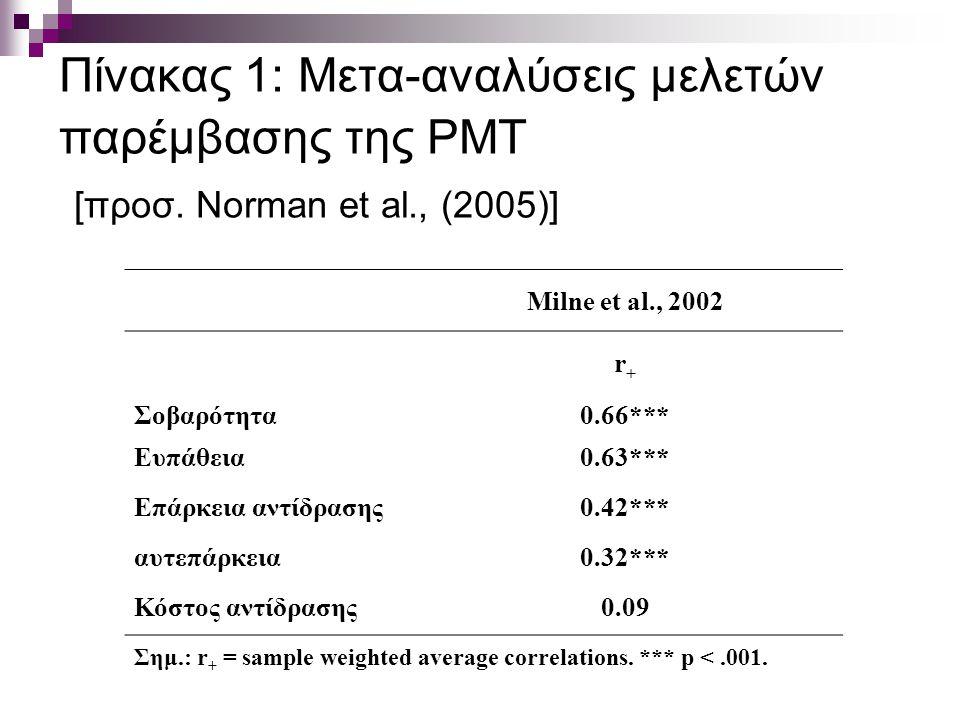 Πίνακας 1: Mετα-αναλύσεις μελετών παρέμβασης της PMT [προσ.