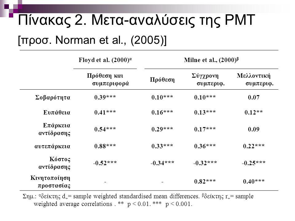 Πίνακας 2.Μετα-αναλύσεις της PMT [προσ. Norman et al., (2005)] Floyd et al.
