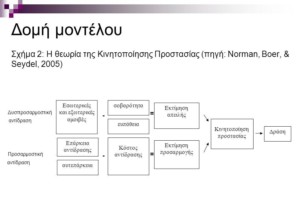 Δομή μοντέλου Σχήμα 2: Η θεωρία της Κινητοποίησης Προστασίας (πηγή: Norman, Boer, & Seydel, 2005) Δυσπροσαρμοστική αντίδραση Προσαρμοστική αντίδραση σοβαρότητα ευπάθεια Κόστος αντίδρασης Εκτίμηση απειλής Εκτίμηση προσαρμογής Δράση Κινητοποίηση προστασίας Εσωτερικές και εξωτερικές αμοιβές Επάρκεια αντίδρασης αυτεπάρκεια = = - -