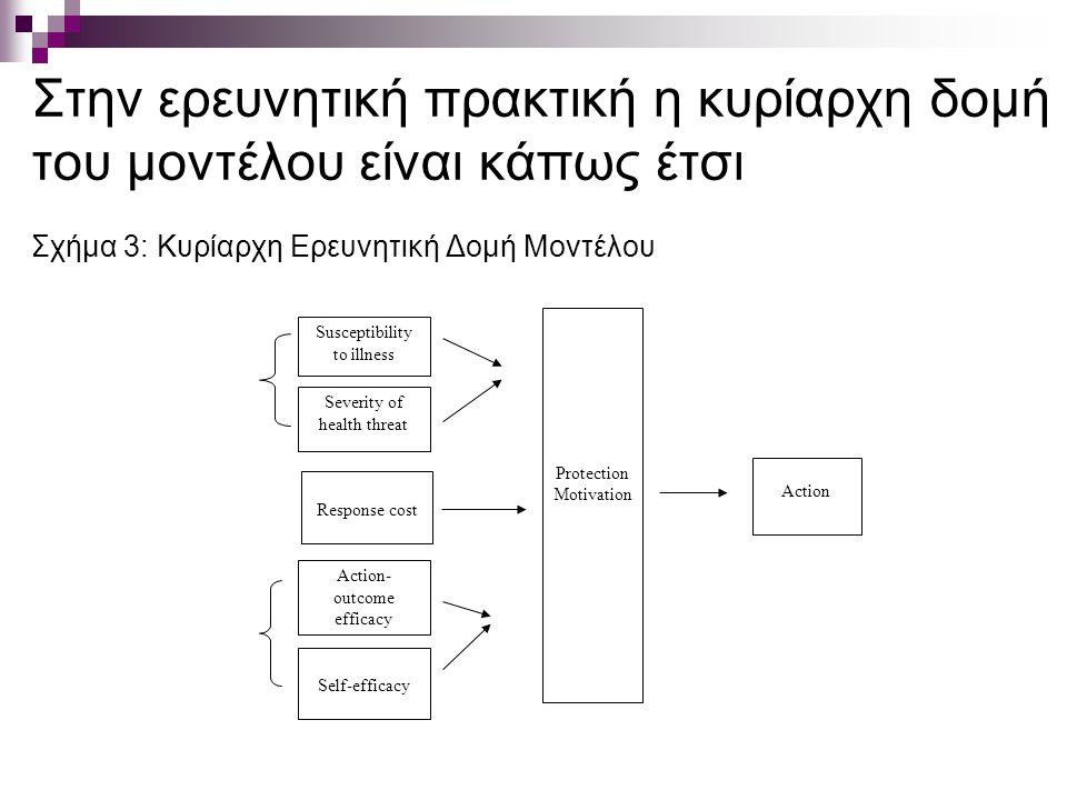 Στην ερευνητική πρακτική η κυρίαρχη δομή του μοντέλου είναι κάπως έτσι Σχήμα 3: Κυρίαρχη Ερευνητική Δομή Μοντέλου Susceptibility to illness Severity of health threat Self-efficacy Action- outcome efficacy Protection Motivation Action Response cost