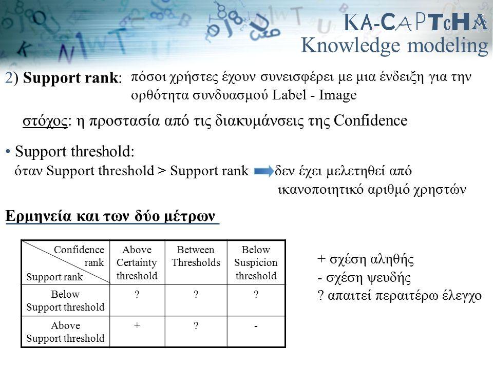 Knowledge modeling 2) Support rank: πόσοι χρήστες έχουν συνεισφέρει με μια ένδειξη για την ορθότητα συνδυασμού Label - Image Above Certainty threshold