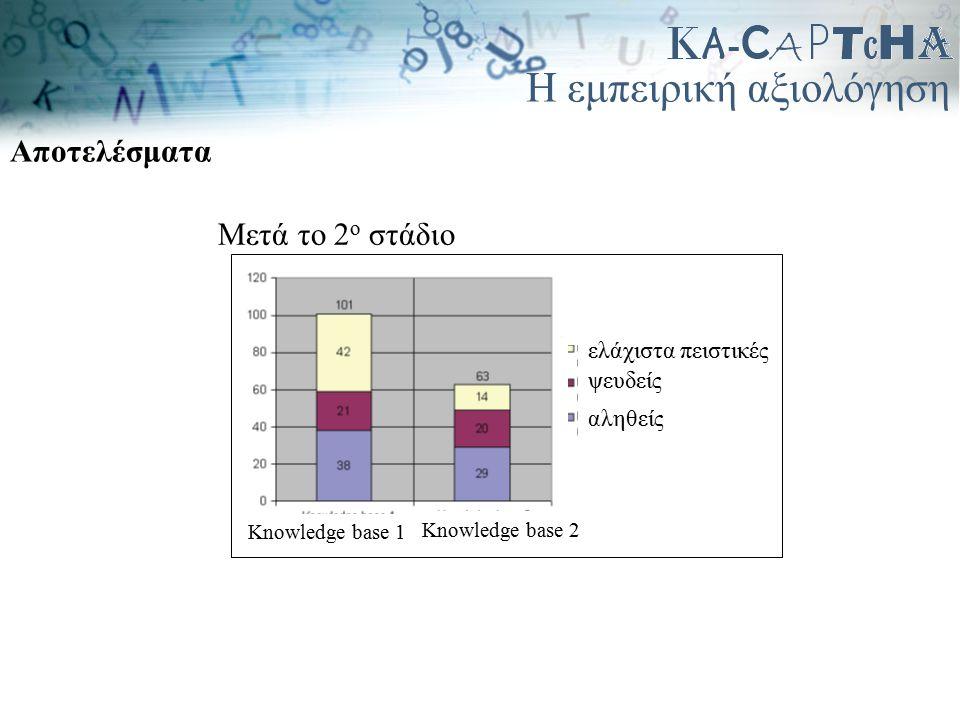Η εμπειρική αξιολόγηση Αποτελέσματα Μετά το 2 ο στάδιο ψευδείς αληθείς ελάχιστα πειστικές Knowledge base 1 Knowledge base 2