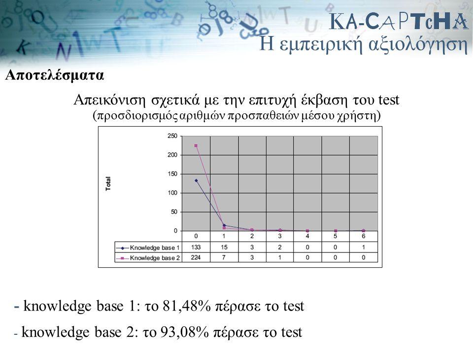 Η εμπειρική αξιολόγηση Αποτελέσματα Απεικόνιση σχετικά με την επιτυχή έκβαση του test (προσδιορισμός αριθμών προσπαθειών μέσου χρήστη) - knowledge bas