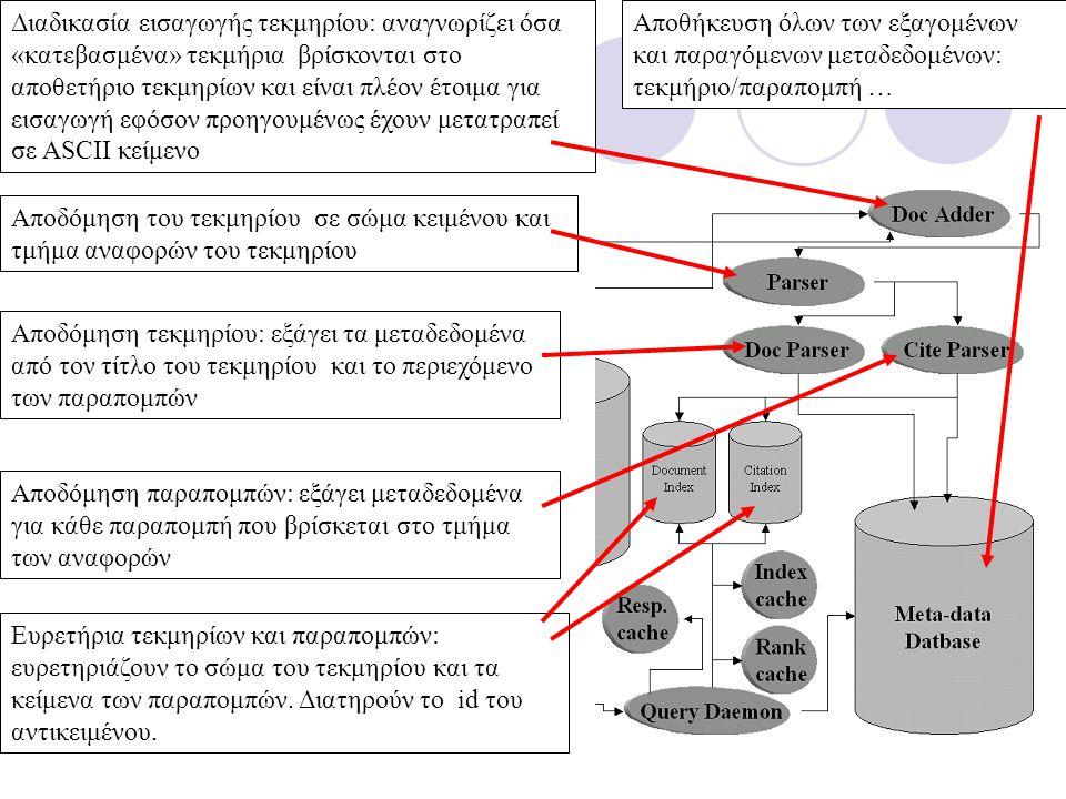 Διαδικασία εισαγωγής τεκμηρίου: αναγνωρίζει όσα «κατεβασμένα» τεκμήρια βρίσκονται στο αποθετήριο τεκμηρίων και είναι πλέον έτοιμα για εισαγωγή εφόσον προηγουμένως έχουν μετατραπεί σε ASCII κείμενο Αποδόμηση του τεκμηρίου σε σώμα κειμένου και τμήμα αναφορών του τεκμηρίου Αποδόμηση τεκμηρίου: εξάγει τα μεταδεδομένα από τον τίτλο του τεκμηρίου και το περιεχόμενο των παραπομπών Αποδόμηση παραπομπών: εξάγει μεταδεδομένα για κάθε παραπομπή που βρίσκεται στο τμήμα των αναφορών Ευρετήρια τεκμηρίων και παραπομπών: ευρετηριάζουν το σώμα του τεκμηρίου και τα κείμενα των παραπομπών.