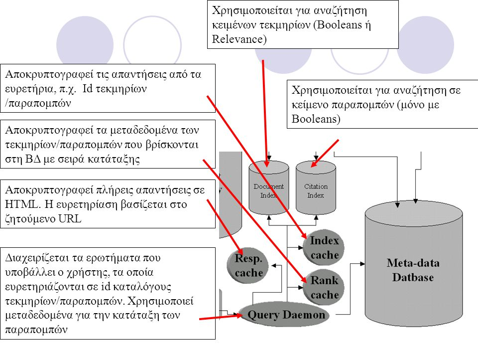 Διαχειρίζεται τα ερωτήματα που υποβάλλει ο χρήστης, τα οποία ευρετηριάζονται σε id καταλόγους τεκμηρίων/παραπομπών. Χρησιμοποιεί μεταδεδομένα για την