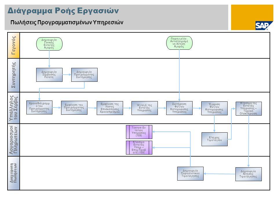 Παράρτημα Εγκατάσταση Υπηρεσίας Υλικά/Υπηρεσίες Βασικό Αρχείο Υπηρεσιών Πελάτης Παραλήπτης Πληρωτής Εγκατάσταση Αποθηκευτικός Χώρος Κωδικός Εταιρίας Περιοχή CO Οργανισμός Προμηθειών Ομάδα Προμηθειών Οργανισμός πωλήσεων Κανάλι διανομής Τμήμα Λειτουργική Περιοχή Κέντρο Εργασίας Δεδομ.Βασ.Αρχείου που Χρησιμοποιήθηκαν