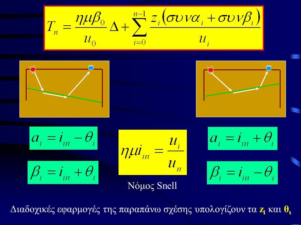 Νόμος Snell Διαδοχικές εφαρμογές της παραπάνω σχέσης υπολογίζουν τα z i και θ ι