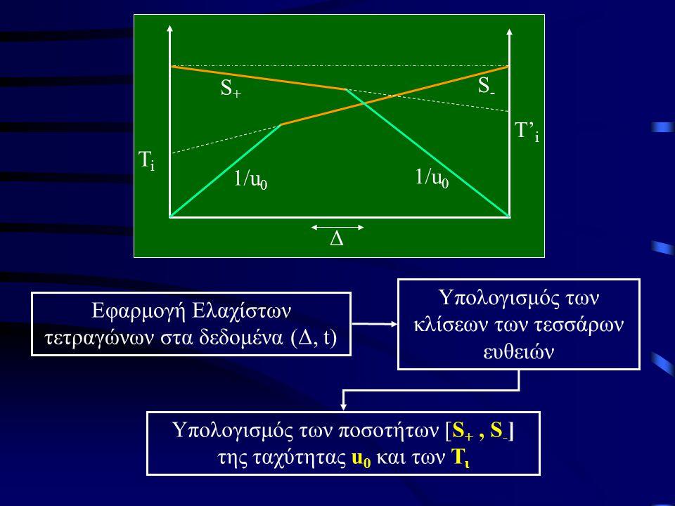 Εφαρμογή Ελαχίστων τετραγώνων στα δεδομένα (Δ, t) Υπολογισμός των κλίσεων των τεσσάρων ευθειών Υπολογισμός των ποσοτήτων [S +, S - ] της ταχύτητας u 0 και των Τ ι 1/u 0 S-S- S+S+ TiTi Δ T' i
