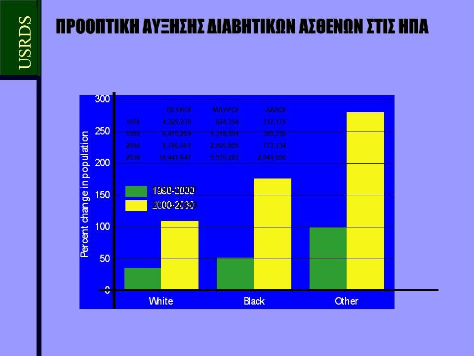 Οι α-ΜΕΑ διατηρούν τη νεφρική λειτουργία ανεξάρτητα από τη ρύθμιση της υπέρτασης US Renal Data System April 2000 ACE inhibitors DNTG, Ann Intern Med 2001; 134: 370-379 Οι αναστολείς των ΑΤ-1 υποδοχέων της AG-II ασκούν νεφροπροστασία (όπως και οι α-ΜΕΑ), ανεξάρτητα από τη ρύθμιση της υπέρτασης Pitt et al, Lancet 1997; 49: 747-752 Muirheard et al, Curr Ther Res 1999; 60: 650-660 Nakao et al, Lancet 2003; 361: 117-124 Barnett et al, NEJM 2004; 351: 1952-1961 Ο συνδυασμός α-ΜΕΑ και αναστολέα των ΑΤ-1 υποδοχέων βοηθά αθροιστικά προς την ίδια κατεύθυνση Πρόληψη διαβητικής νεφροπάθειας (α-ΜΕΑ)