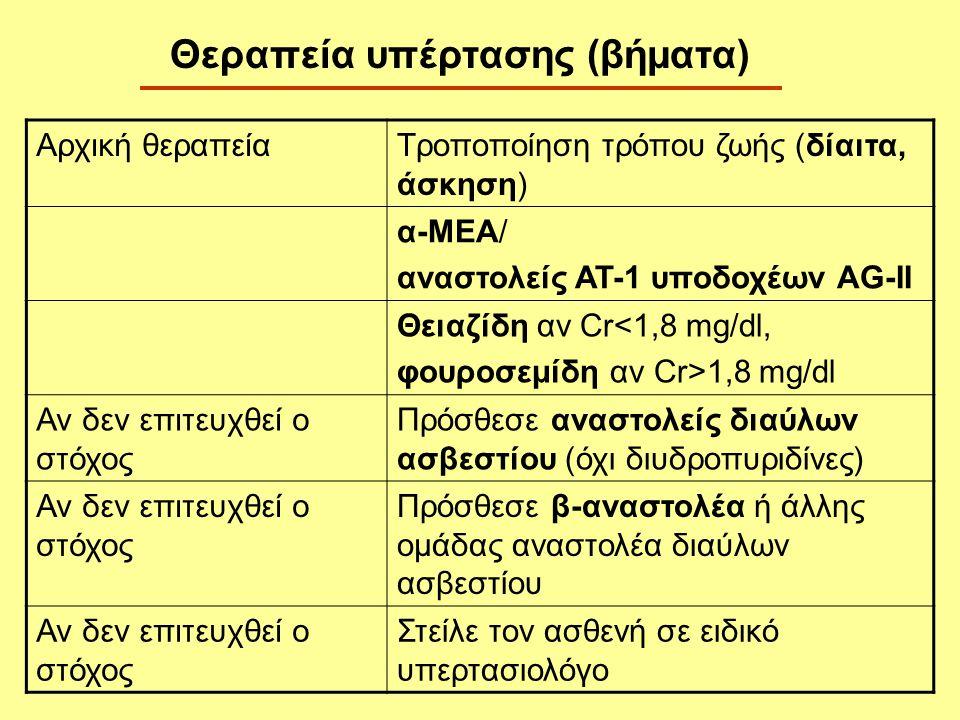 Αρχική θεραπείαΤροποποίηση τρόπου ζωής (δίαιτα, άσκηση) α-ΜΕΑ/ αναστολείς ΑΤ-1 υποδοχέων AG-II Θειαζίδη αν Cr<1,8 mg/dl, φουροσεμίδη αν Cr>1,8 mg/dl Α