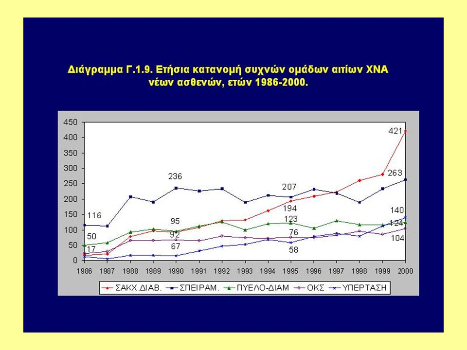 Η έναρξη της διαβητικής νεφροπάθειας μπορεί να αποφευχθεί με την καλή ρύθμιση του σακχάρου (HbA 1c <7,1%) The Diabetes Control and Complications Trial Research Group, NEJM 1993; 329: 977-986 The Diabetes Control and Complications (DCCT) Research Group, Kidney Int 1995; 47: 1703-1720 Η διαβητική νεφροπάθεια είναι πολύ σπάνια μεταξύ αυτών που έχουν σταθερά HbA 1c <7,58% Deferrari G et al, Nephrol Dial Transplant 1998; 13 (Suppl 8): 11-15 Di Landro D et al, Nephrol Dial Transplant 1998; 13 (Suppl 8): 35-43 Πρόληψη διαβητικής νεφροπάθειας (ρύθμιση σακχάρου-Ι)
