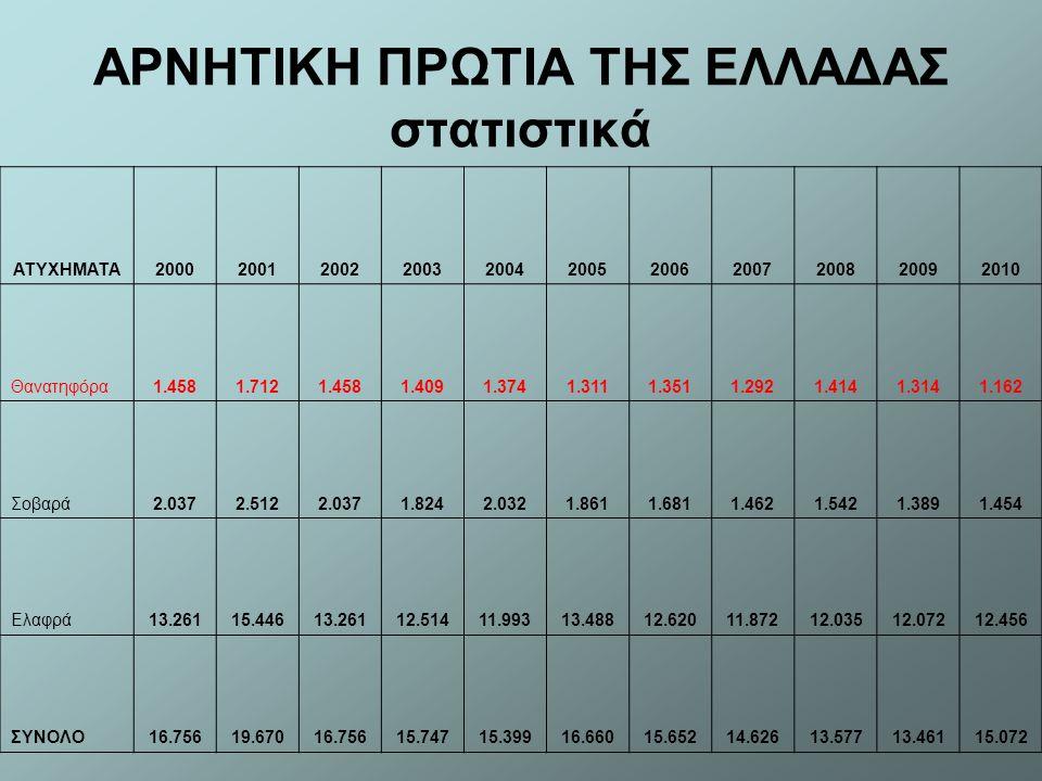 Οι κάτοικοι μιας κωμόπολης της Ελλάδας χάνονται, κάθε χρόνο, σε τροχαία ατυχήματα ΠΑΘΟΝΤΕΣ20002001200220032004200520062007200820092010 Νεκροί2.1031.9111.6551.6131.5471.4701.4931.4491.5501.4631.281 Βαριά τραυματίες4.2133.2512.5812.3452.5212.32719.89818.2231.8861.6691.754 Ελαφρά τραυματίες26.16622.75819.62518.21817.25419.1332.0561.81216.68516.68317.024 ΣΥΝΟΛΟ32.48227.92023.86122.17621.32222.93017.84216.41118.57118.35220.059