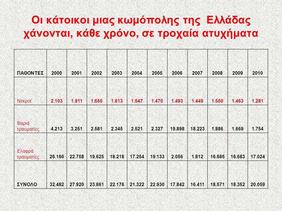 Χρονική περίοδος:2000-2010 Νεκροί : 17.535 Βαριά τραυματίες : 60.698 Ελαφρά τραυματίες: 117.414 Σύνολο παθόντων: 241.975