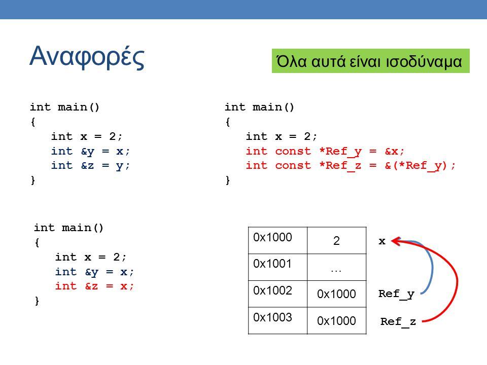 Αναφορές int main() { int x = 2; int &y = x; int &z = y; } int main() { int x = 2; int const *Ref_y = &x; int const *Ref_z = &(*Ref_y); } 0x1000 2 0x1001 … 0x1002 0x1000 0x1003 0x1000 x Ref_y Ref_z int main() { int x = 2; int &y = x; int &z = x; } Όλα αυτά είναι ισοδύναμα