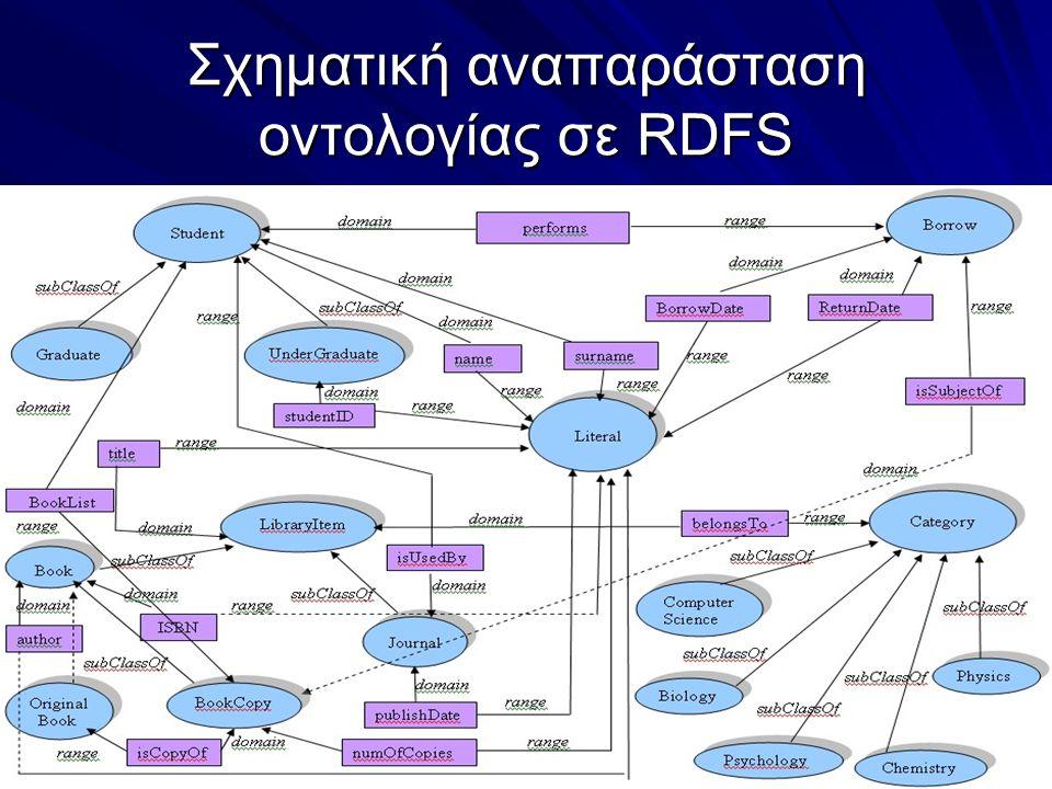 Σχηματική αναπαράσταση οντολογίας σε RDFS