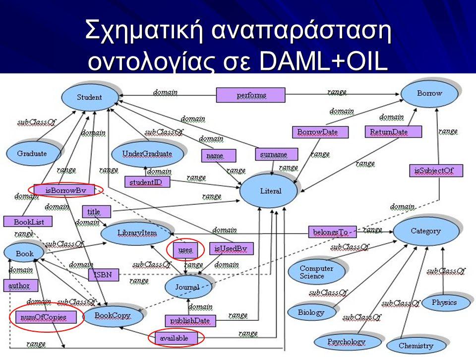 Σχηματική αναπαράσταση οντολογίας σε DAML+OIL