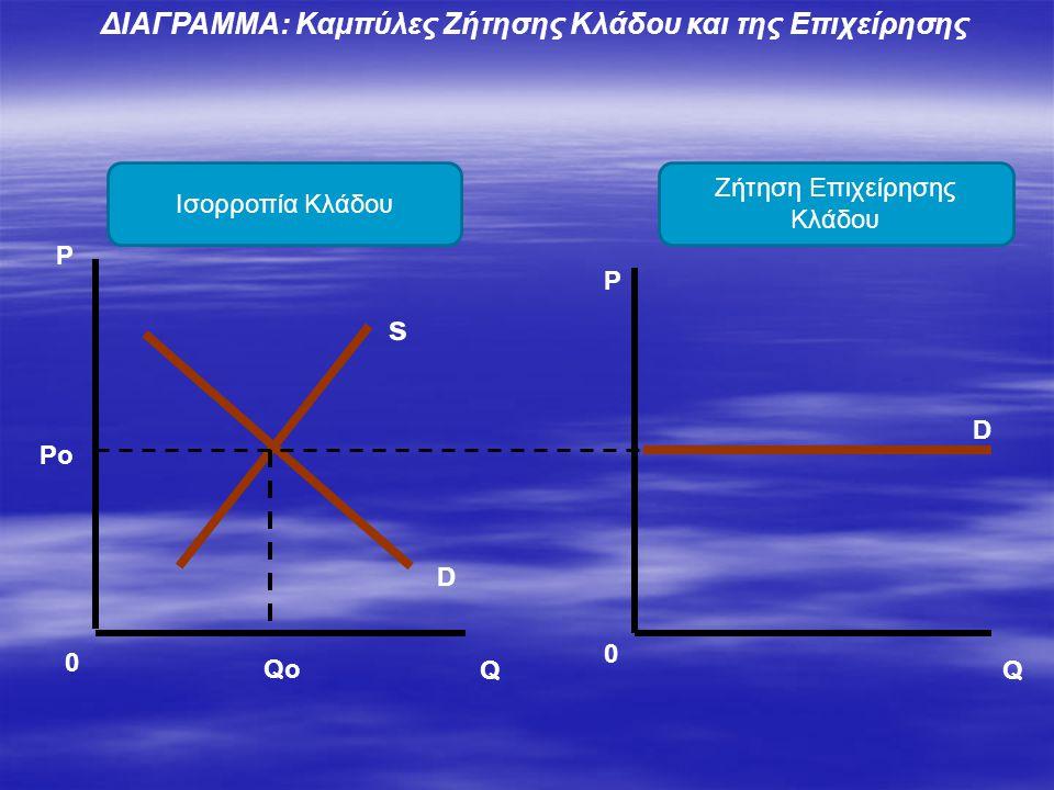 s P Q P Q D 0 0 Qo Po D ΔΙΑΓΡΑΜΜΑ: Καμπύλες Ζήτησης Κλάδου και της Επιχείρησης Ισορροπία Κλάδου Ζήτηση Επιχείρησης Κλάδου