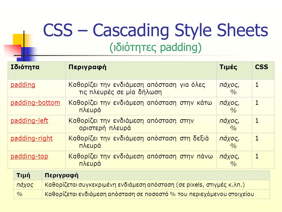 CSS – Cascading Style Sheets (ιδιότητες padding) ΙδιότηταΠεριγραφήΤιμέςCSS paddingΚαθορίζει την ενδιάμεση απόσταση για όλες τις πλευρές σε μία δήλωση πάχος, % 1 padding-bottomΚαθορίζει την ενδιάμεση απόσταση στην κάτω πλευρά πάχος, % 1 padding-leftΚαθορίζει την ενδιάμεση απόσταση στην αριστερή πλευρά πάχος, % 1 padding-rightΚαθορίζει την ενδιάμεση απόσταση στη δεξιά πλευρά πάχος, % 1 padding-topΚαθορίζει την ενδιάμεση απόσταση στην πάνω πλευρά πάχος, % 1 ΤιμήΠεριγραφή πάχοςΚαθορίζεται συγκεκριμένη ενδιάμεση απόσταση (σε pixels, στιγμές κ.λπ.) %Καθορίζεται ενδιάμεση απόσταση σε ποσοστό % του περιεχόμενου στοιχείου