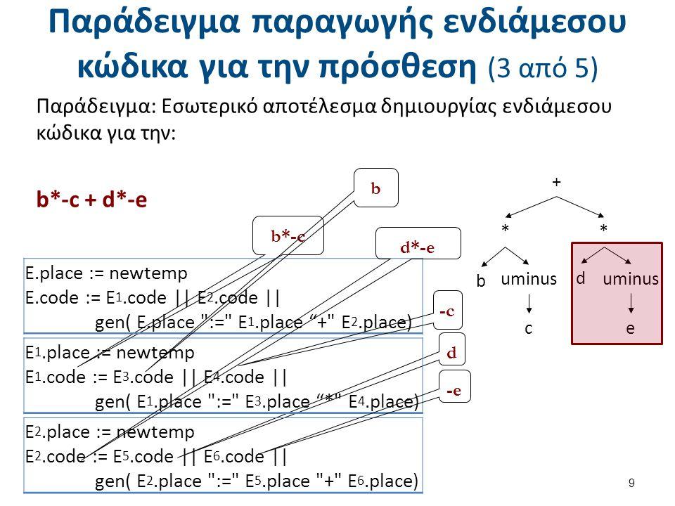 Παράδειγμα παραγωγής ενδιάμεσου κώδικα για την πρόσθεση (3 από 5) 9 b*-c d E 2.place := newtemp E 2.code := E 5.code || E 6.code || gen( E 2.place