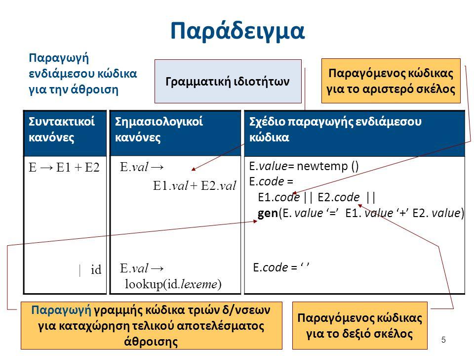 Παράδειγμα 5 Παραγόμενος κώδικας για το δεξιό σκέλος Παραγωγή γραμμής κώδικα τριών δ/νσεων για καταχώρηση τελικού αποτελέσματος άθροισης E.value= newt