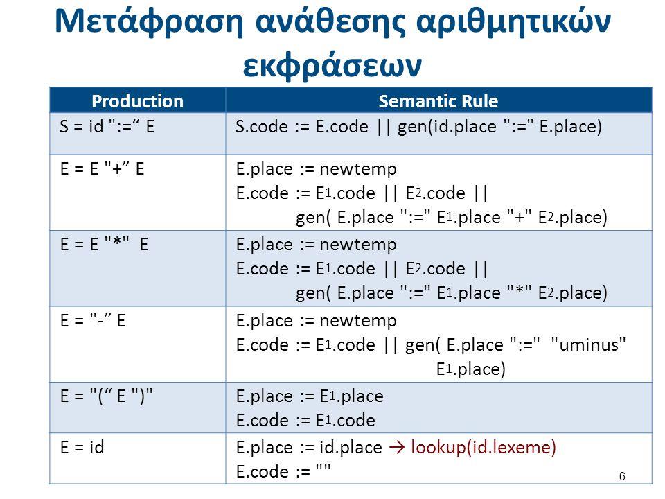 Μετάφραση ανάθεσης αριθμητικών εκφράσεων 6 ProductionSemantic Rule S = id