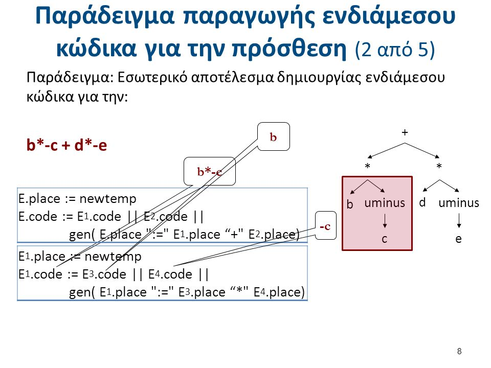 Παράδειγμα παραγωγής ενδιάμεσου κώδικα για την πρόσθεση (2 από 5) 8 b*-c E.place := newtemp E.code := E 1.code || E 2.code || gen( E.place