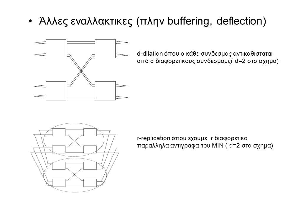 Άλλες εναλλακτικες (πλην buffering, deflection) d-dilation όπου ο κάθε συνδεσμος αντικαθισταται από d διαφορετικους συνδεσμους( d=2 στο σχημα) r-repli