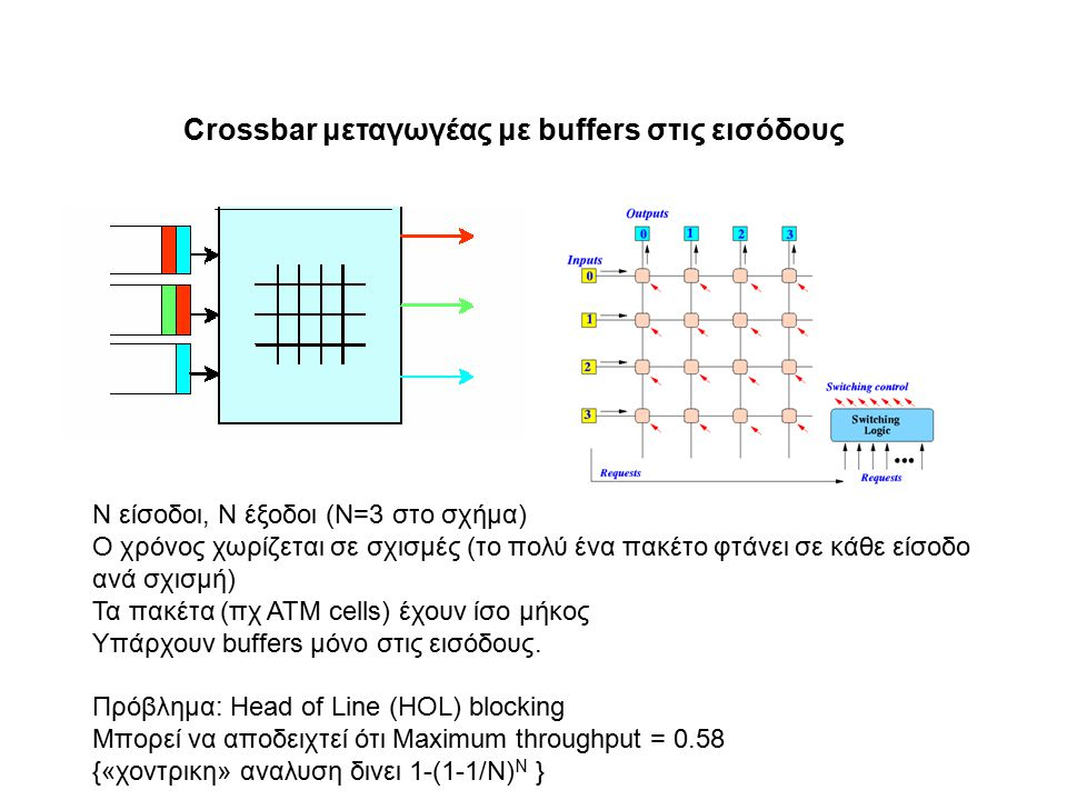 Crossbar μεταγωγέας με buffers στις εισόδους Ν είσοδοι, Ν έξοδοι (Ν=3 στο σχήμα) Ο χρόνος χωρίζεται σε σχισμές (το πολύ ένα πακέτο φτάνει σε κάθε είσοδο ανά σχισμή) Τα πακέτα (πχ ATM cells) έχουν ίσο μήκος Υπάρχουν buffers μόνο στις εισόδους.