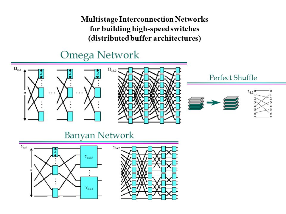 Multistage Interconnection Networks for building high-speed switches (distributed buffer architectures)
