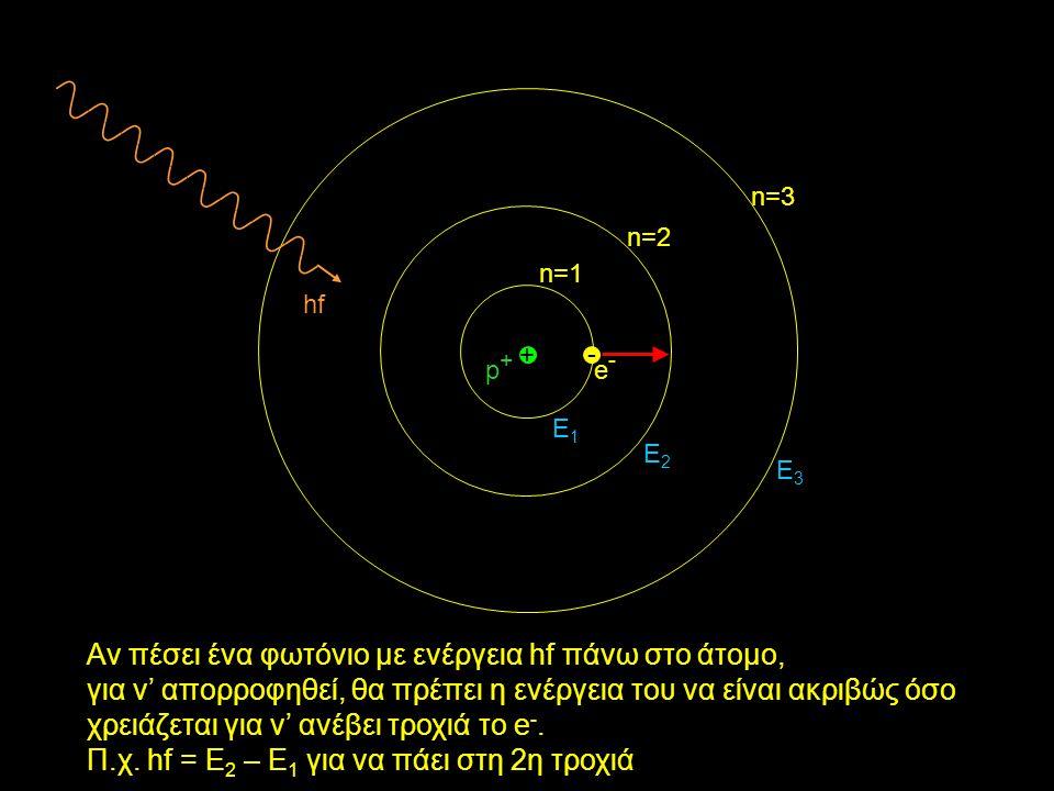 - e-e- + p+p+ n=1 n=2 n=3 Αν πέσει ένα φωτόνιο με ενέργεια hf πάνω στο άτομο, για ν' απορροφηθεί, θα πρέπει η ενέργεια του να είναι ακριβώς όσο χρειάζεται για ν' ανέβει τροχιά το e -.