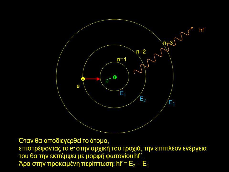 - e-e- + p+p+ n=1 n=2 n=3 Όταν θα αποδιεγερθεί το άτομο, επιστρέφοντας το e - στην αρχική του τροχιά, την επιπλέον ενέργεια του θα την εκπέμψει με μορφή φωτονίου hf΄.